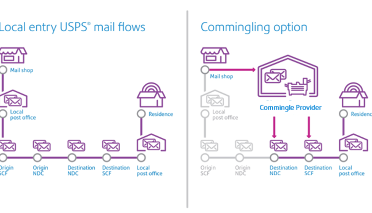 The 3 Cs Of Standard Mail Commingling Mailing Systems